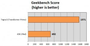 Geekbench iPad