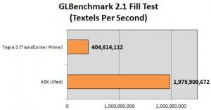 Benchmark iPad